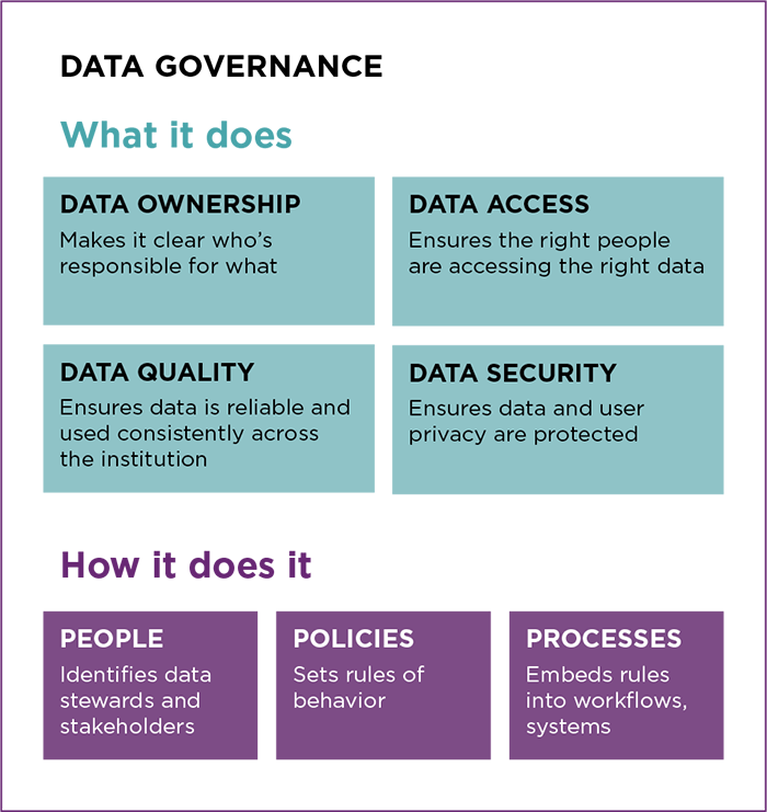 data governance the people factor