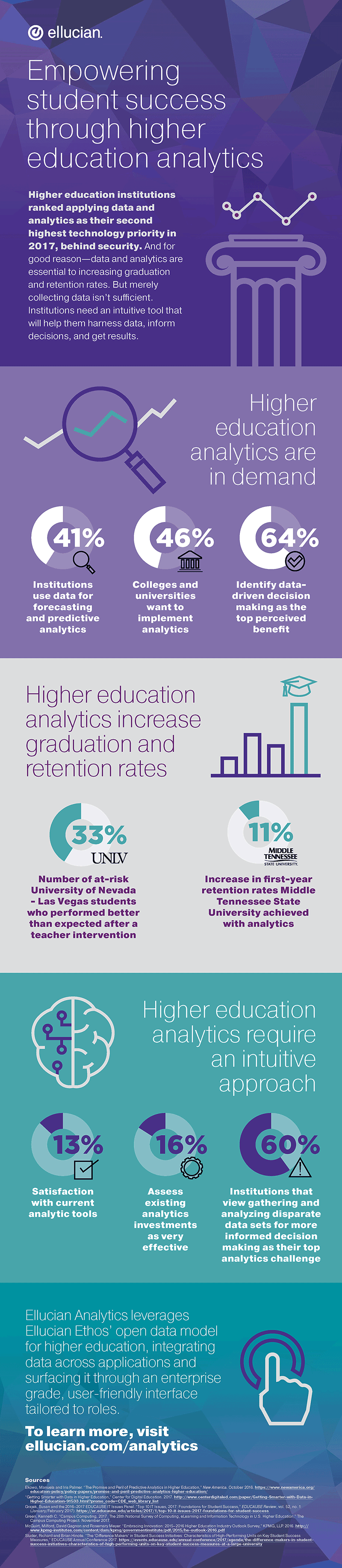 Empowering student success through higher education analytics