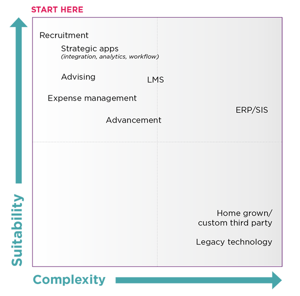 Suitability complexity spectrum