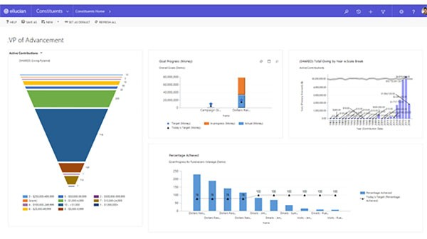 CRM advance configurable dashboards