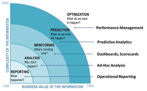 Infrastructure maturity model