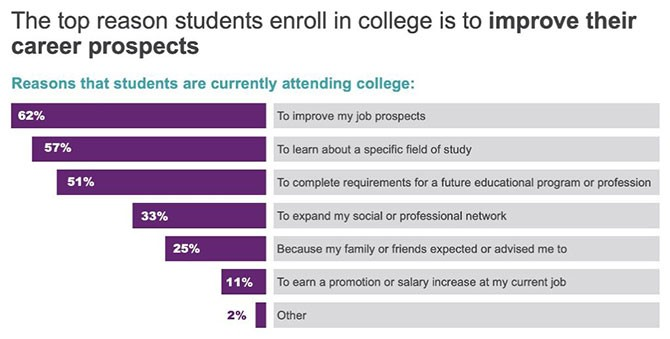 Survey reasons students attend college