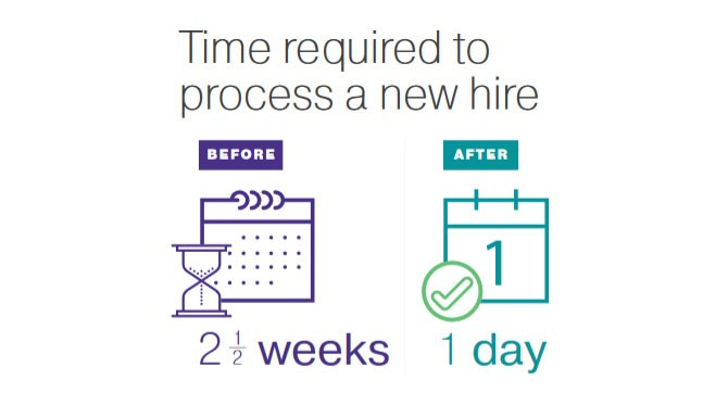 Time required to process a new hire