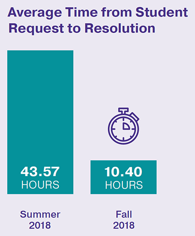 Average time from student request to resolution