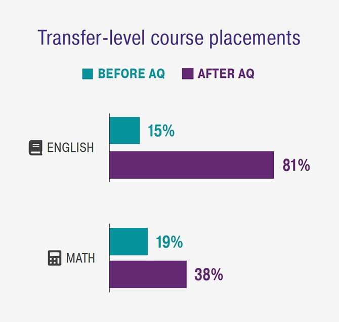 Transfer-level course placements