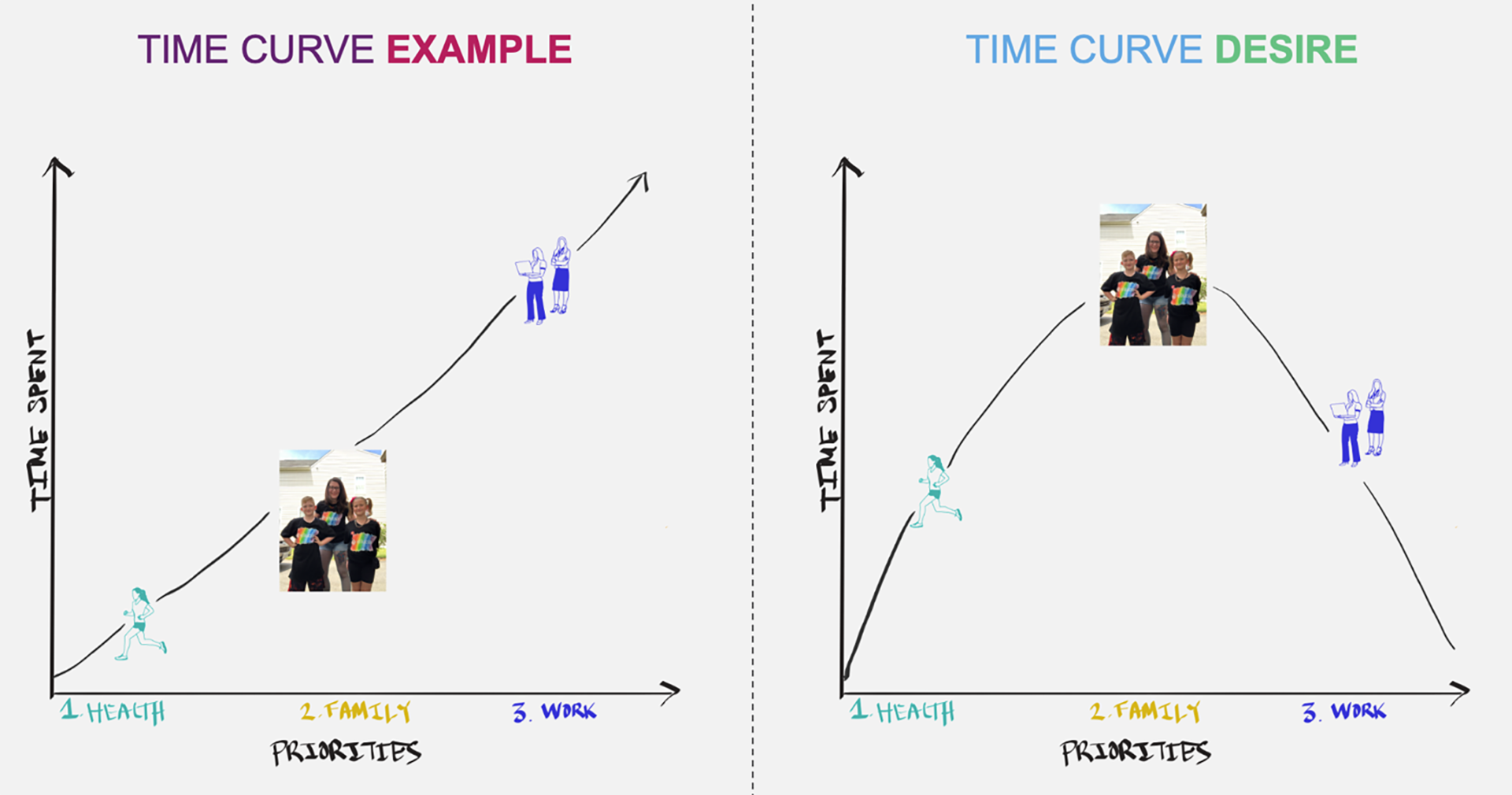 Working moms - Time curve example