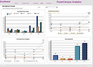 PowerCampus Analytics