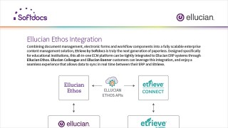 Softdocs - Ellucian Ethos Integration
