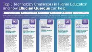 Top 5 Technology Challenges in Higher Education and how Ellucian Quercus can help
